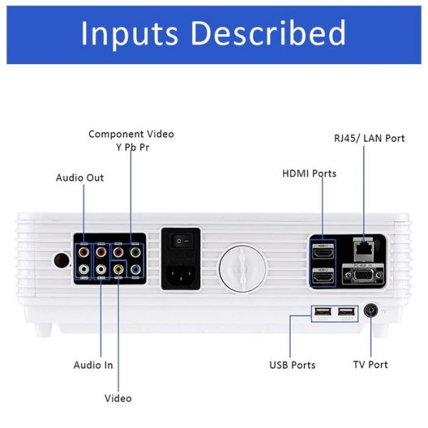 Interfaces of the LED96W Android Projector