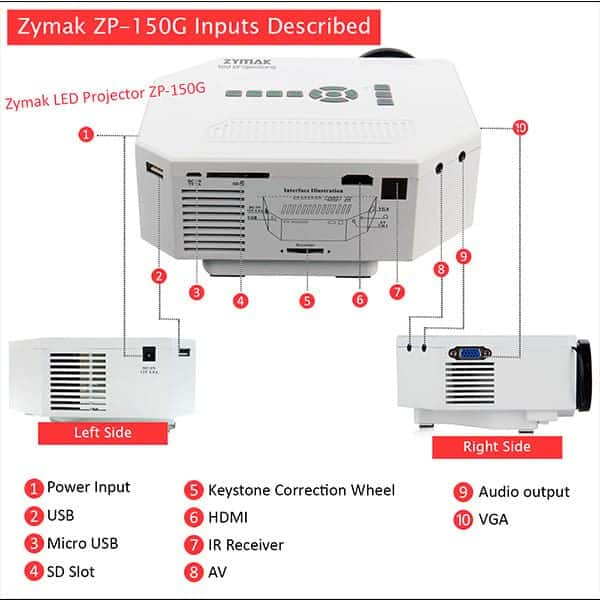 Interfaces of the Zymak ZP150G HD Projector