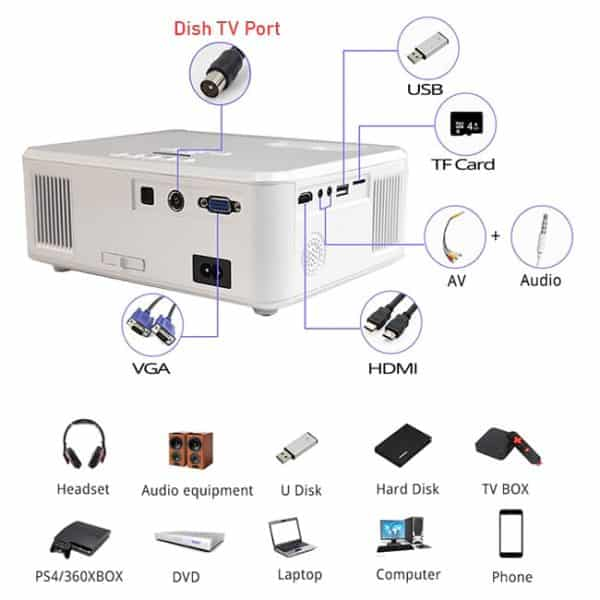 Interfaces of the Everycom X20 Projector And Supported Devices