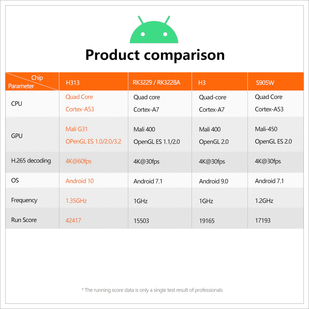 Detailed Specifications of the X96Q Android TV Box 2021 Version